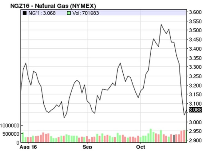 Natural Gas Futures Ticker Symbol