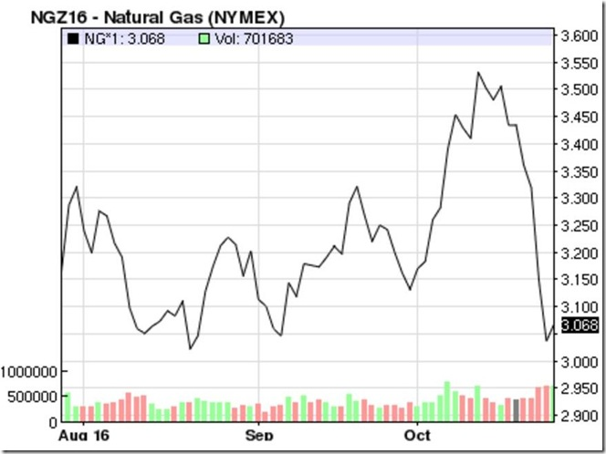 October 27 2016 December nat gas