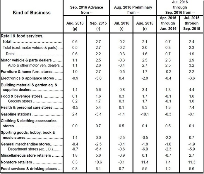 September 2016 retail sales