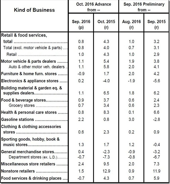 October 2016 retail sales table