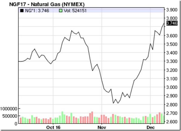 December 10th natural gas prices