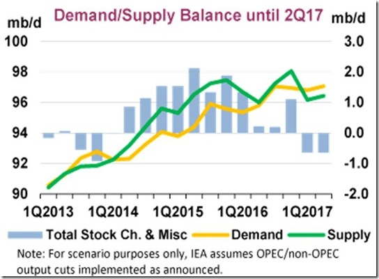 IEA November 2016 demand supply balance