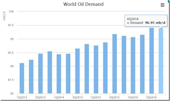 IEA November 2016 oil demand