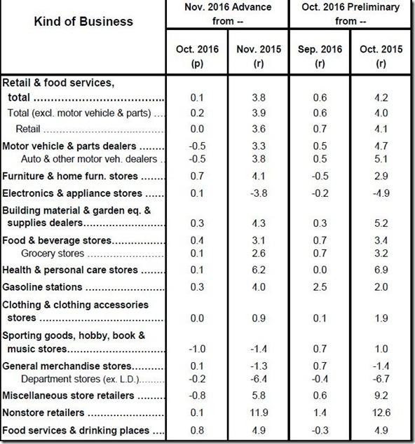 November 2016 retail sales table
