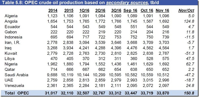 November OPEC crude production