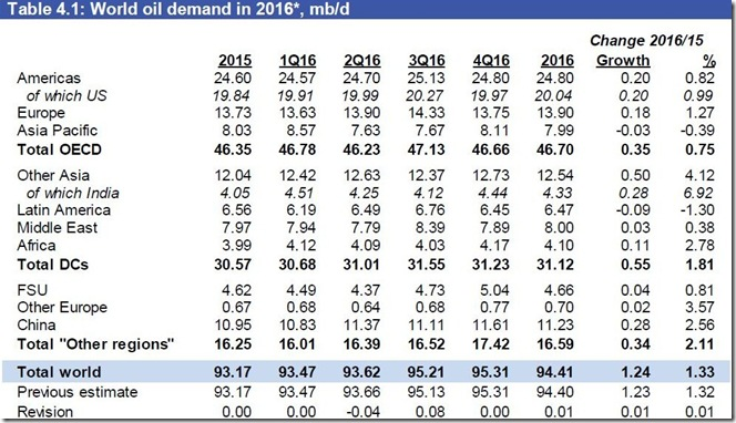 November world oil demand via OPEC