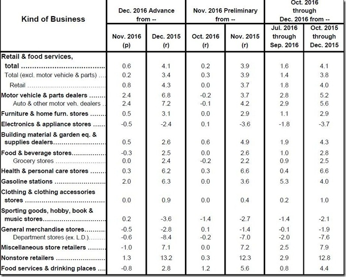 December 2016 retail sales table