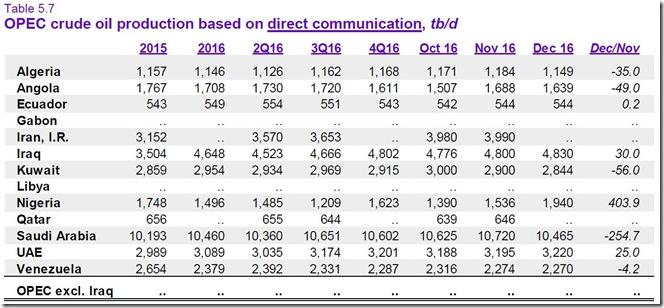 January 18 2017 December OPEC production.B
