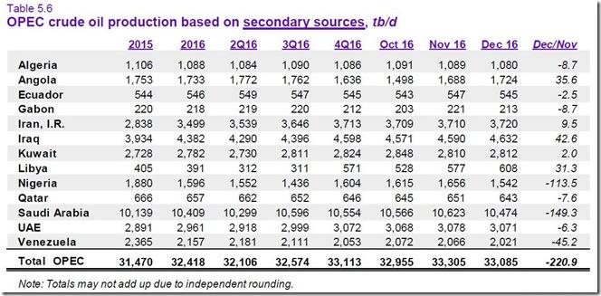 January 18 2017 December OPEC production
