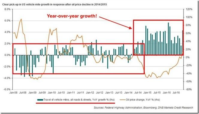 January 18 YoY growth of gasoline demand