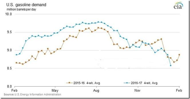 January 19 2017 gasoline demand