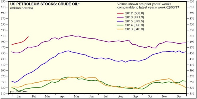 February 11 2017 Yardeni crude stocks for Feb 3