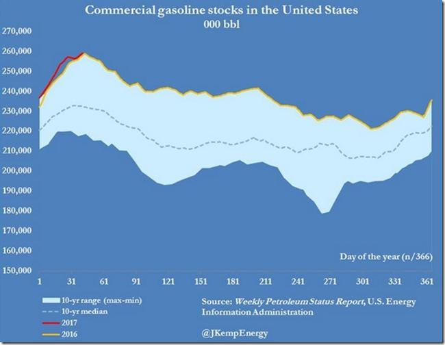 February 16 2017 gasoline inventory as of Feb 3