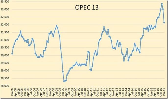 February 16 2017 OPEC Januaary outpul