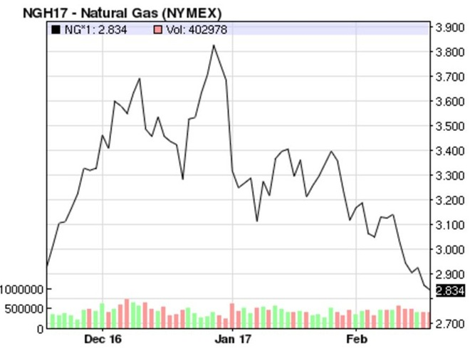 Natural Gas Monthly Closing Price