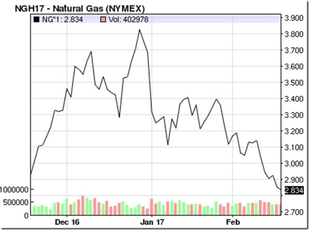 February 17 2007 natural gas prices