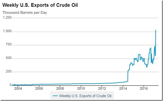 February 18 2017 crude oil exports for February 10