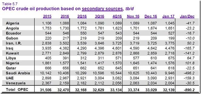 February 18 2017 January OPEC production