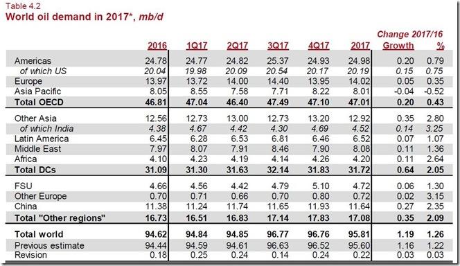 February 18 2017 January world oil demand