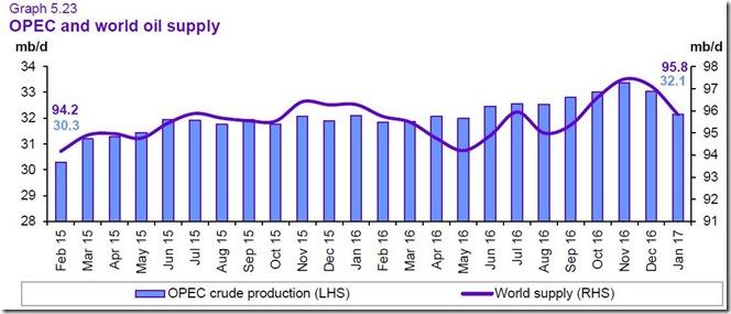 February 18 2017 January world oil supply