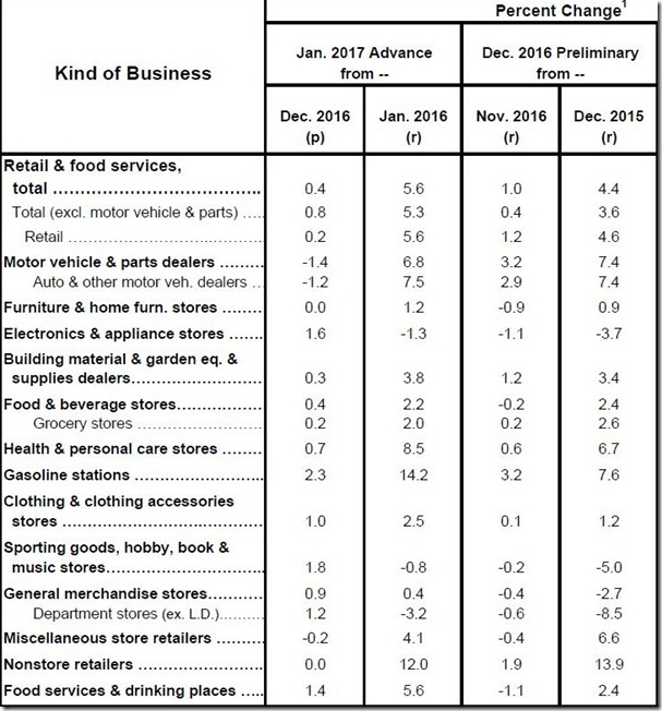 January 2017 retail sales table