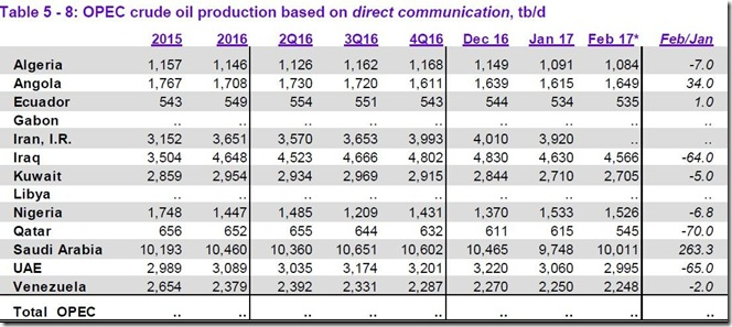 February 2017 OPEC crude output as reported to OPEC