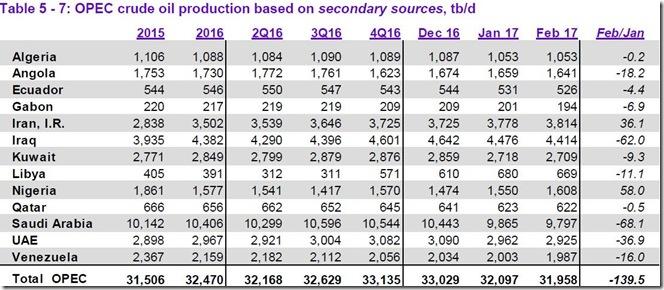 February 2017 OPEC crude output via secondary sources
