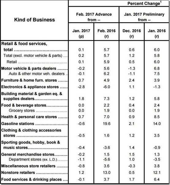 February 2017 retail sales table