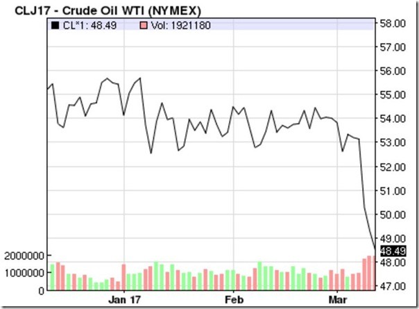 March 10 2017 oil prices