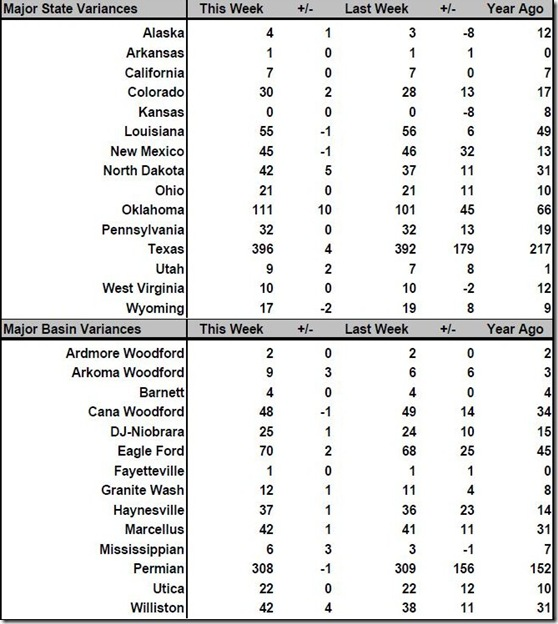 March 17 2017 rig count summary