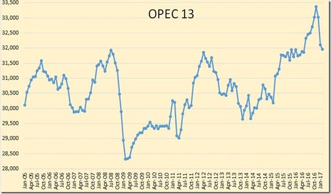 March 18 2017 OPEC February output graph