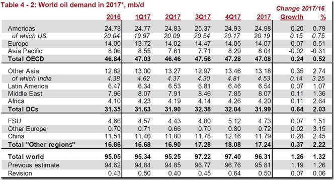 March 2017 global oil demand for February via OPEC