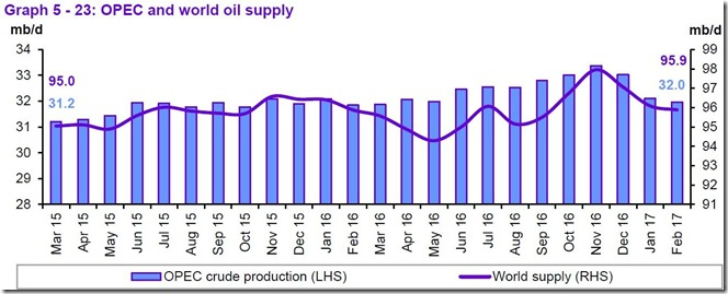 March 2017 OPEC report, global supply for February