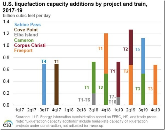 March 4 2017 LNG capacity additions under construction