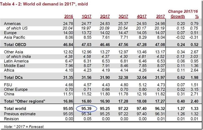 April 2017 OPEC report, global oil demand