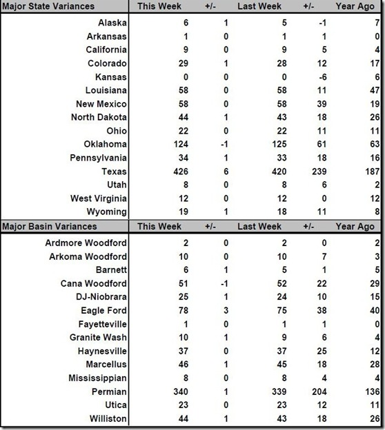 April 21 2017 rig count summary