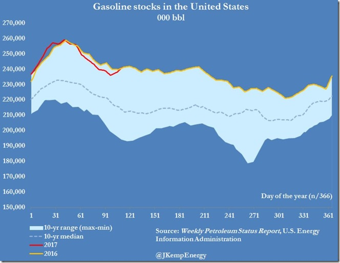 April 26 20017 gasoline inventories for April 21