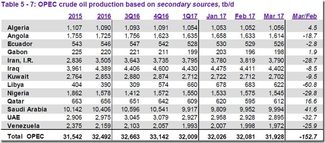 March 2017 OPEC cude output via secondary sources