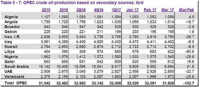 March 2017 OPEC cude output via secondary sources