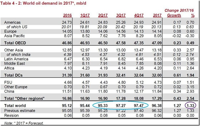 April 2017 global oil demand estimate via OPEC copy