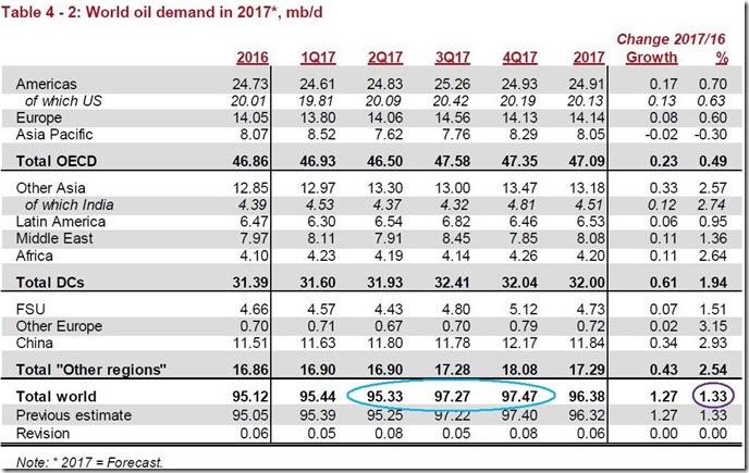 April 2017 global oil demand estimate via OPEC copy