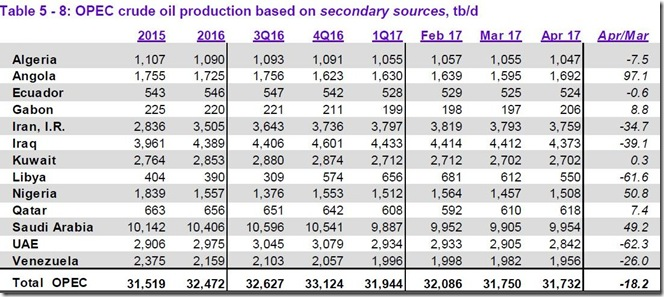 April 2017 OPEC cude output via secondary sources