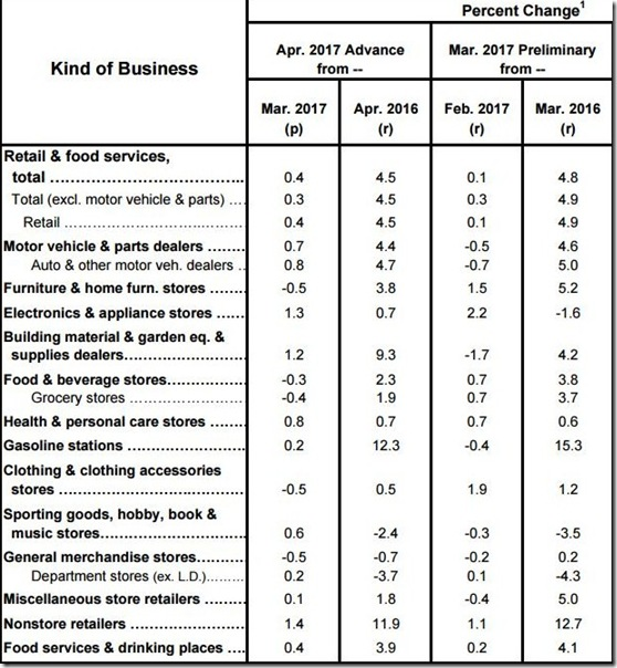 April 2017 retail sales table