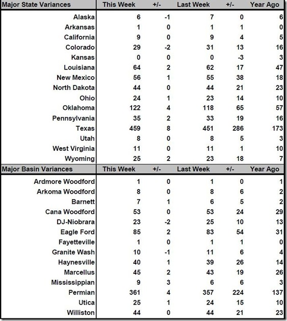 May 19 2017 rig count summary