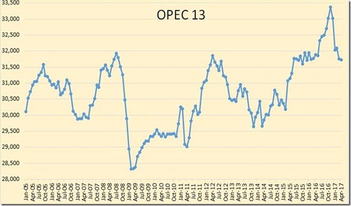 May 27 2017 OPEC crude production thru April