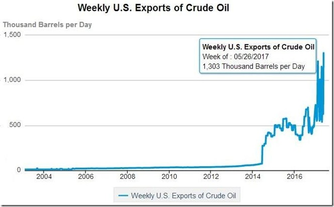 June 1 2017 crude exports for May 26