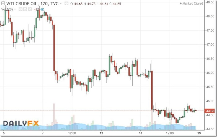 June 16 2017 oil prices 2 hour intervals