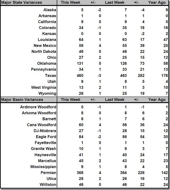 June 9 2017 rig count summary