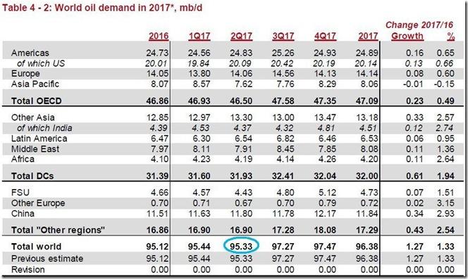 May 2017 global oil demand estimate via OPEC