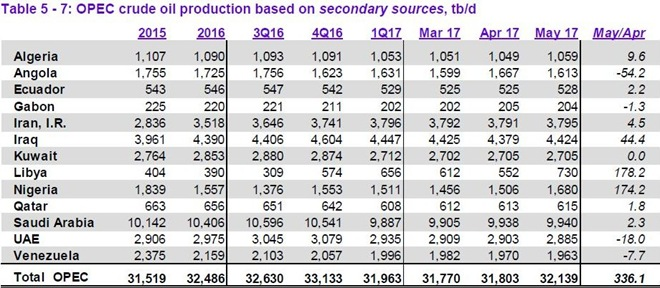 uae oil production barrels per day